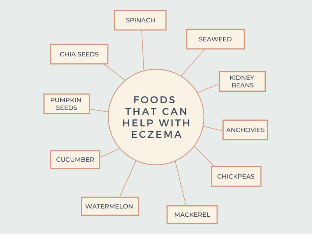 Foods that can help eczema